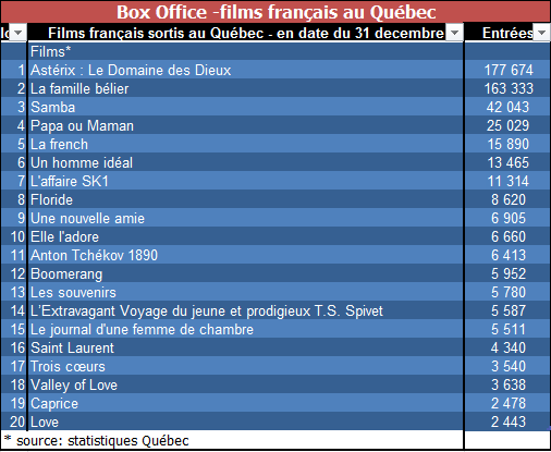 Box-Office_France_2015
