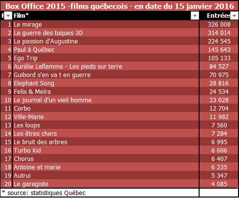 Box-Office_Quebec2015